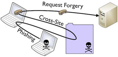 Data Forgery