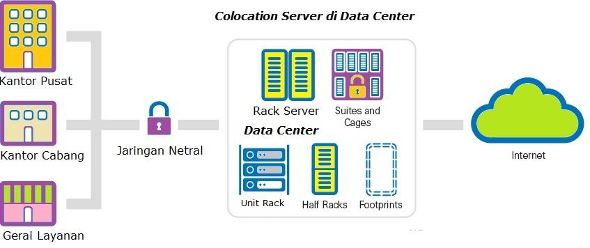 i Jaringan Untuk Modernisasi Data Center Perusahaan