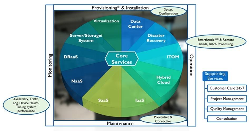 Managed Service bagi Perusahaan