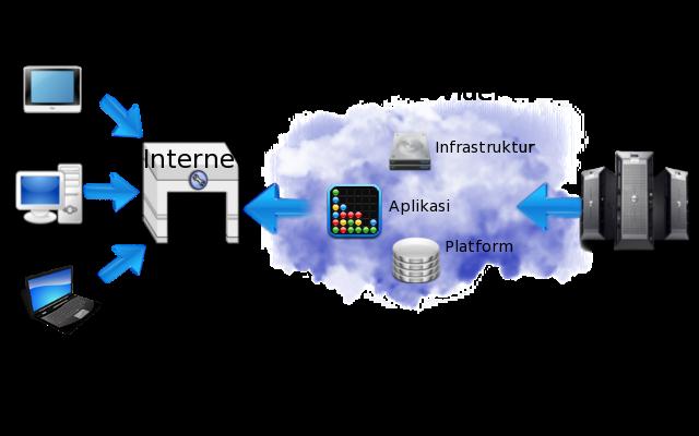 Cara Kerja Sistem Cloud Computing