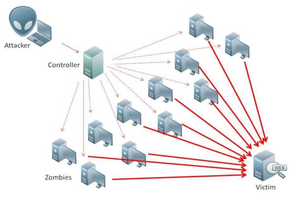 Cara Menghadapi Serangan DDoS