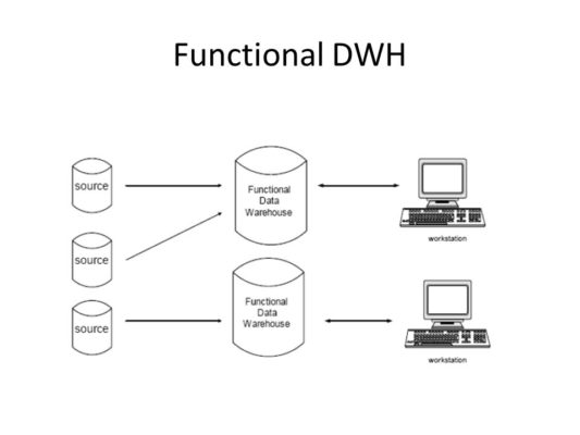 Functional Data Warehouse