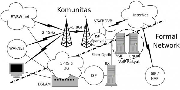 Infrastruktur Internet dan Jaringan