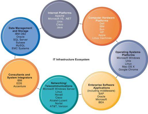 Komponen Infrastruktur Teknologi Informasi