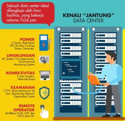 Konektivitas Data Center