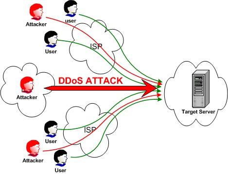 Serangan DDoS