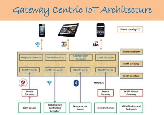 Service Architecture and ioT