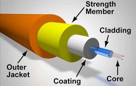 kelemahan fiber optik