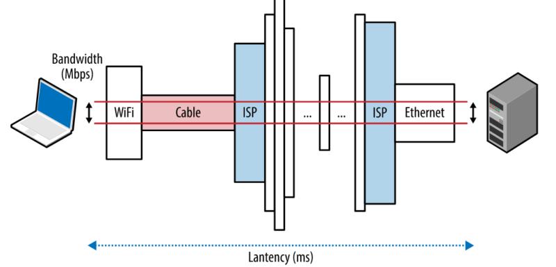 latency jaringan