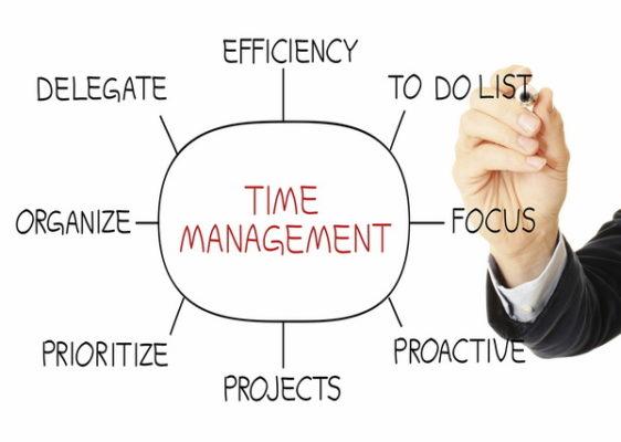 management waktu